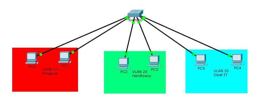 VLAN agregacja hostów w sieci LAN