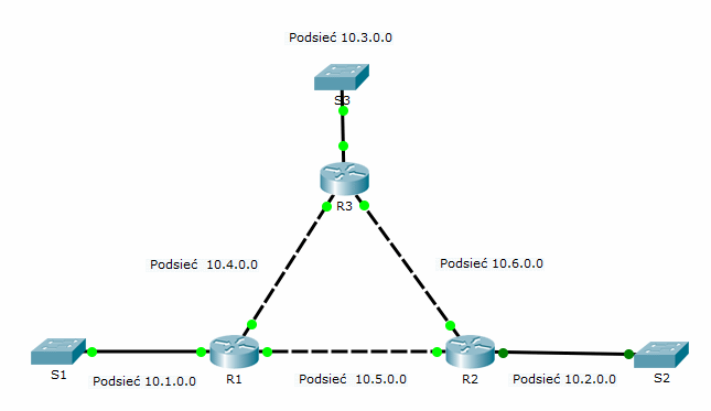 eigrp-topologia