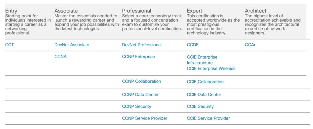 Nowości w certyfikacji Cisco