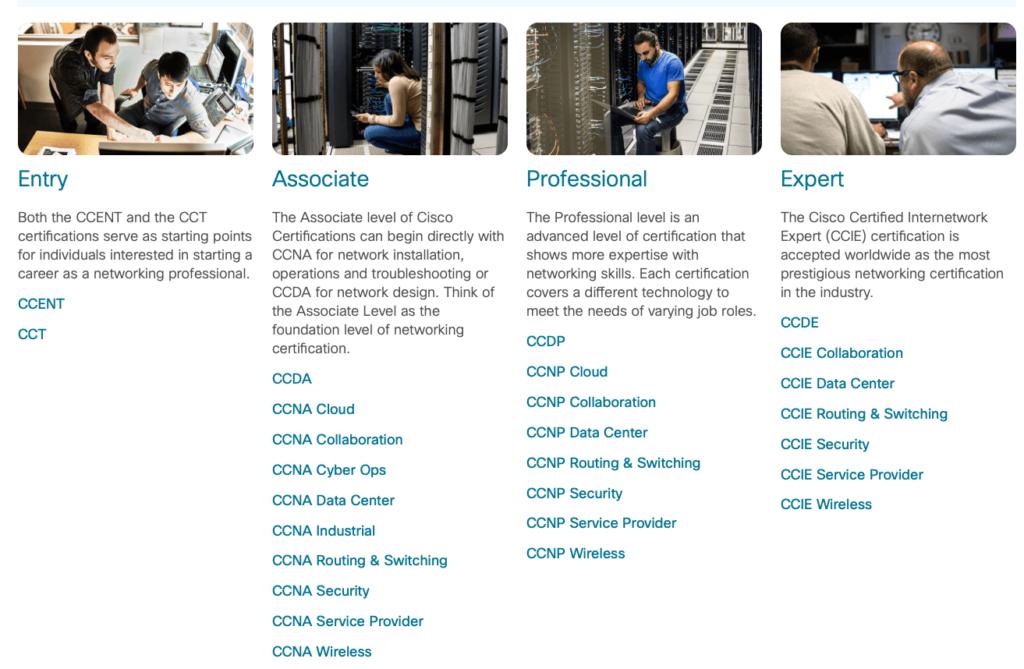 Obecna certyfikacja Cisco