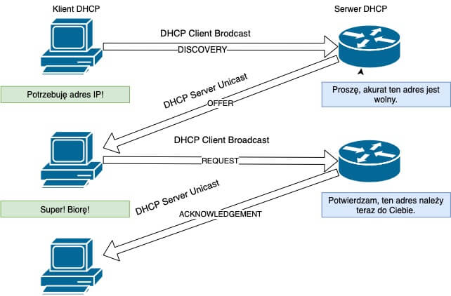 Graficzna prezentacja komunikatów DHCP potocznie nazywany DORA
