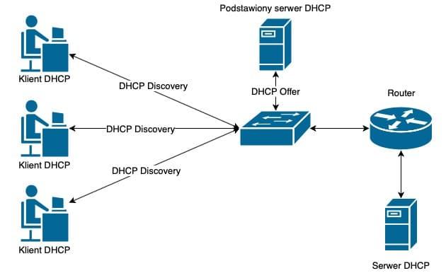 Podstawiony serwer DHCP