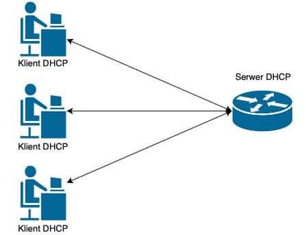 Relacja między klientami a serwerem DHCP