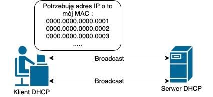 Starvation - wysycenie puli adresów IP