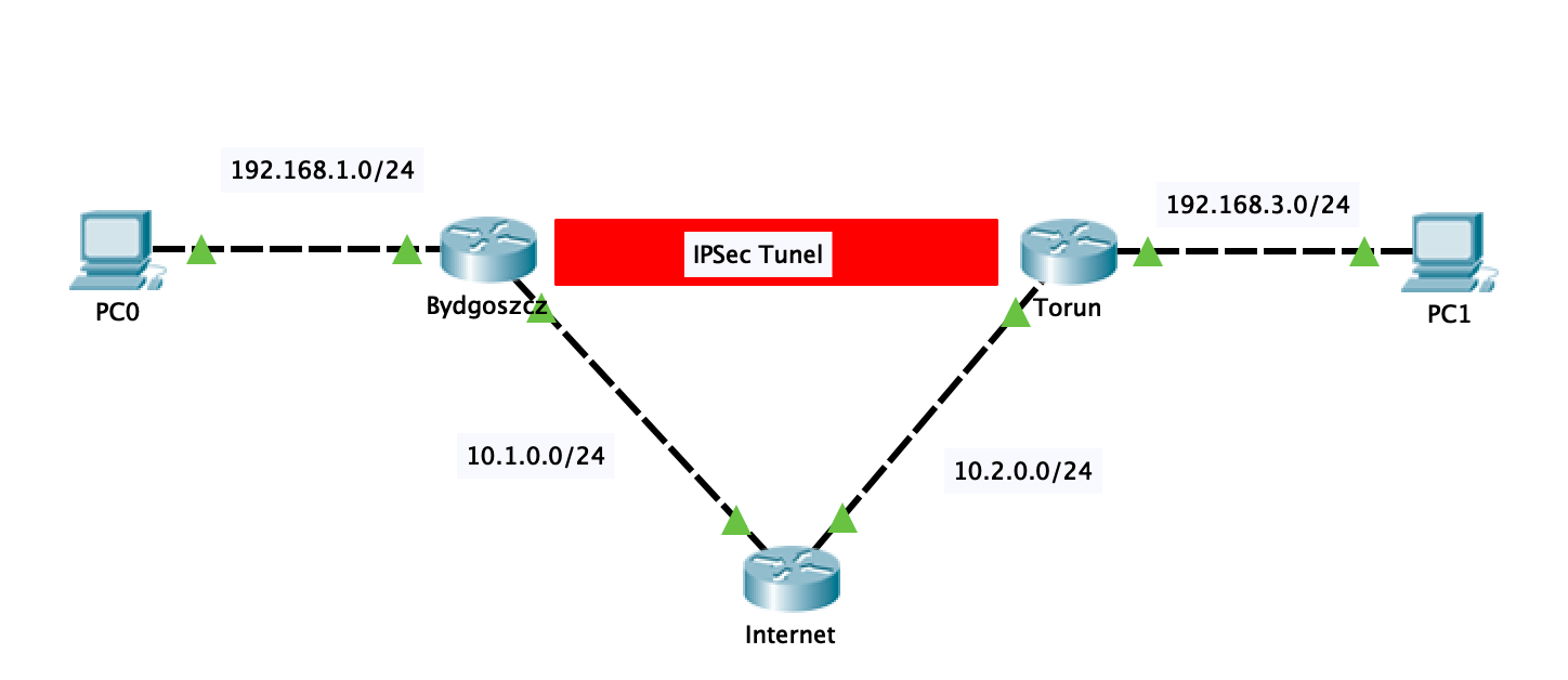 Ipsec site to site