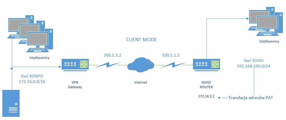 Ipsec tryb client mode