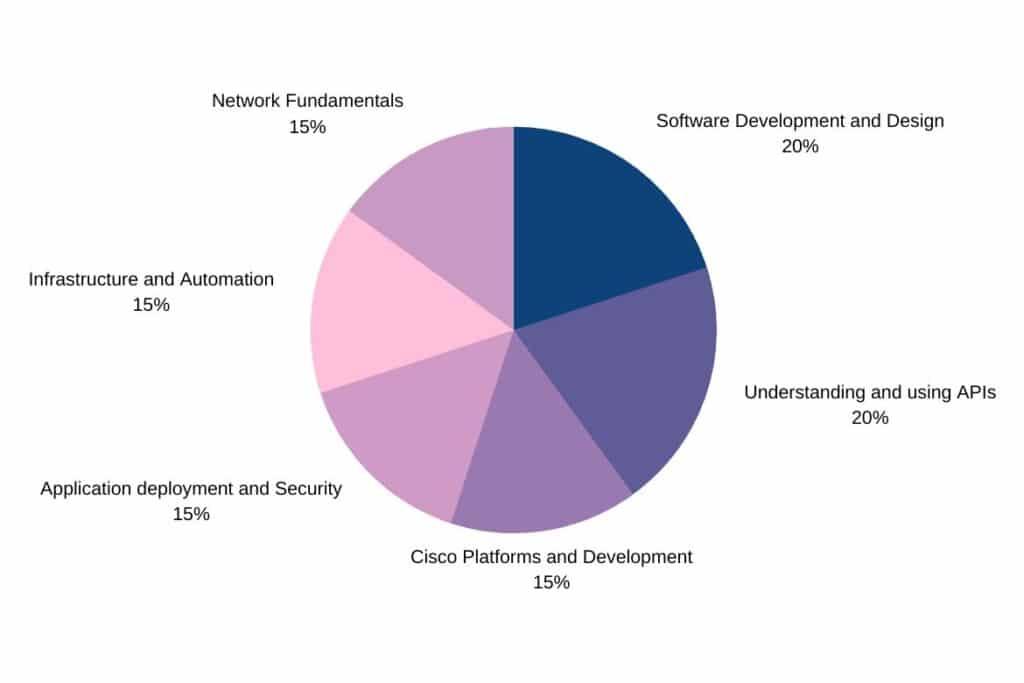 Cisco DevNet diagram