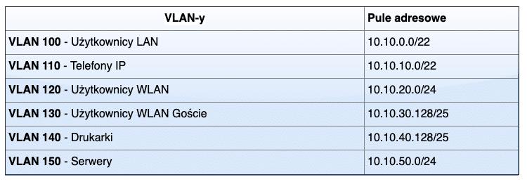 Tabela vlany i pule adresowe